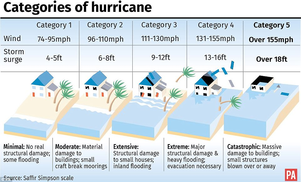 categories of hurricane chart